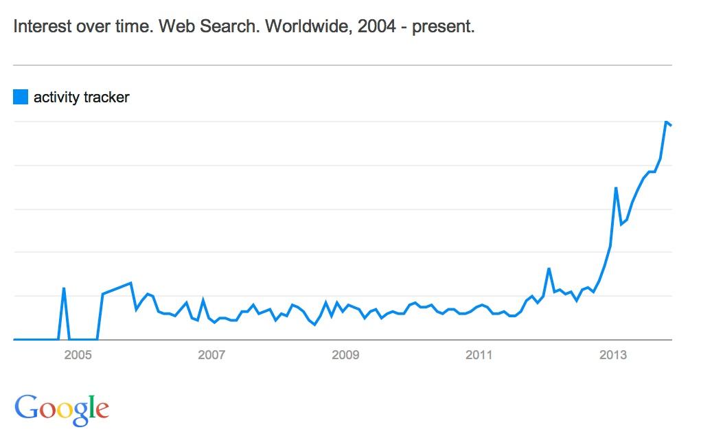 Activity Tracker - Google Trends