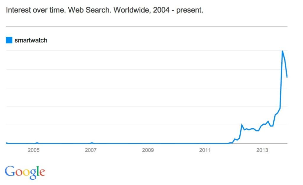 Smartwatch - Google Trends